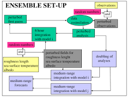 Organisation Chart Of The Ensemble Set Up Download
