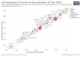 Why Do Women Live Longer Than Men Our World In Data