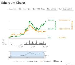 Ethereum Cost Chart Price Charts Ethereum Rig For Bitcoin Mining La Jungla