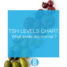 Tsh Range Chart Tsh Levels Chart What Levels Are Normal Thyro8