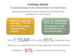 Offer A Full Time Position To Your Intern Right Now Smartrecruiters