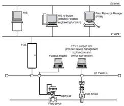 reducing lifecycle costs with the power of fieldbus yokogawa america Foundation Fieldbus Wiring Diagram the fieldbus foundation specifies a cff and electronic device description language (eddl), which allow for easier sharing of engineering data across rosemount foundation fieldbus wiring diagram