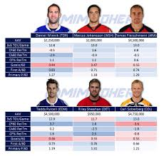 Maple Leafs Depth Chart An Analytical Look At The Maple Leafs July Acquisitions