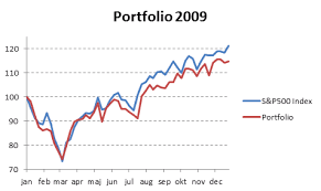 Stock Performance Charts Compare Your Stock Portfolio With S P500 In Excel