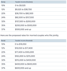 new ine tax rates for 2018