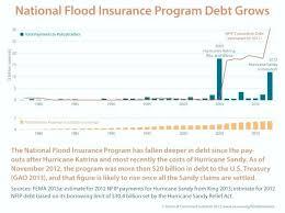 progressive insurance quote also awesome top flood insurance quote progressive claim from progressive insurance quote motorcycle