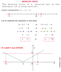 algebra define solve absolute value equations example3 gif