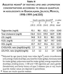 Vldl Cholesterol Levels Chart Vldl Chart 2019
