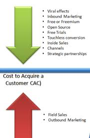 customer acquisition cost how to find profitable customers and grow your company customer