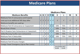 Medicare Comparison Chart Most Popular Medicare Supplemental Insurance Plans Chart