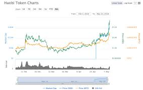 Ht Chart Ht Price Chart 05 10 Crypto Currency News