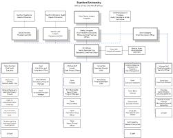 Stanford Hospital Organizational Chart 27 Unfolded Home Health Organizational Chart