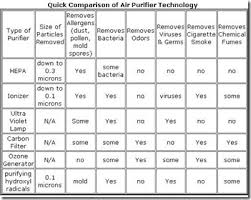 Air Cleaner Comparison Chart Types Of Air Purifier Technology That Is Best For Allergies