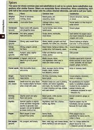 How To Use Herbs And Spices Chart Herbs Table Chart Pdf Spice Chart Cooking Tips Cooking