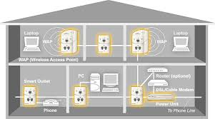 house wiring ethernet the wiring diagram network solution large home or large office house wiring