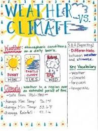 Weather Vs Climate Chart 46 Best Weather And Climate Images Weather Climate