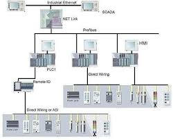 scada systems rockwell scada manufacturer from new delhi