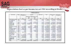 Sag Infotech Pvt Ltd Presentation Of Depreciation As Per