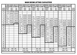 Manitex 50155 S Boom Truck Load Chart Range Chart