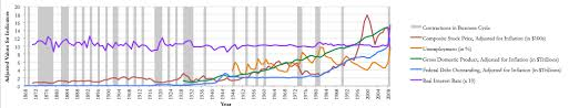 Excel Chart Shaded Band Adding Colored Regions To Excel Charts Duke Libraries Data