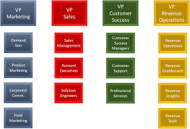 Sales Operations Org Chart Where Do Revenue Operations And Revenue Enablement Sit In