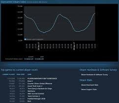 Steam Game Sales Charts Steam Earned An Estimated 4 3b In 2017 But Benefits Flow