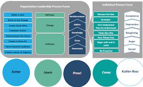 Capability Management Advances Change Management Odti