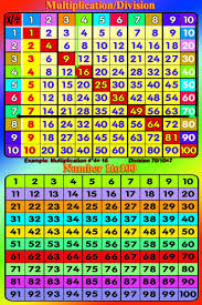Laminated Multiplication Square X Times Tables X Number 1 100 15x23 Inches Maths Poster Wall Chart