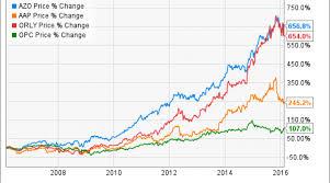 Autozone Inc Stock In 4 Charts Nasdaq