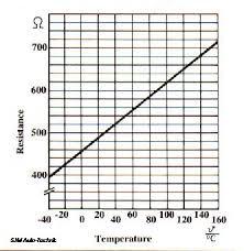 Coolant Temp Sensor Resistance Chart Ecu Coolant Temperature Sensor