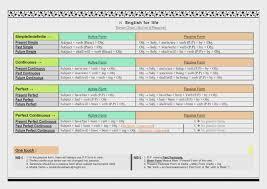 Passive Verb Tenses Chart Active And Passive Voice Rules Chart Bedowntowndaytona Com