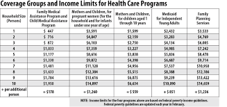 Medi Cal Federal Poverty Level Chart 2016 69 Unmistakable Medical Income Limit