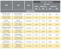 Ko Olina Beach Club Points Charts Selling Timeshares Inc