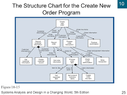 Structure Chart In Software Engineering Ppt Systems Analysis And Design In A Changing World Fifth