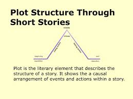 Plot Chart For Short Story Ppt Plot Structure Through Short Stories Powerpoint