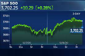 Stock market today: Stocks rise to record highs, S&P 500 closes above 3,700  for the first time
