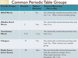 Periodic Table and Groups Periodic Table and Groups. - ppt download