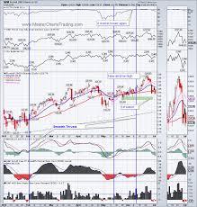 Qqq Live Chart Masterchartstrading Com Stock Market Technical Analysis