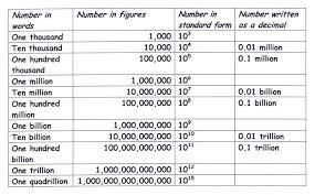 Million Billion Trillion Making Sense Of Large Numbers