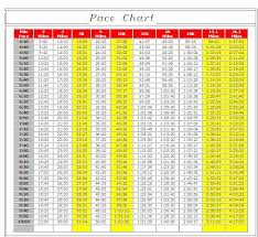 5k Running Pace Chart Marathon Pace Chart