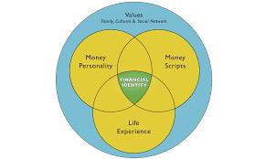 Venn Diagram Color Money Conversation Venn Diagram Logo Colors The Money Conversation