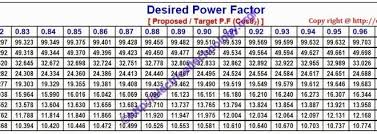 capacitor conversion chart how to find capacitor size in kvar f for pf improvement