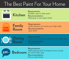 Type of paint for bathrooms What Kind Houselogic Types Of Paint Finishes Paint Sheen Guide