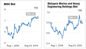 How Attractive Are Petronas Linked Companies The Edge Markets