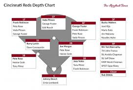 The Pyramid Rating Systems All Time Cincinnati Reds The