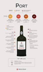 wine aging chart what is port wine wine wine infographic and infographic