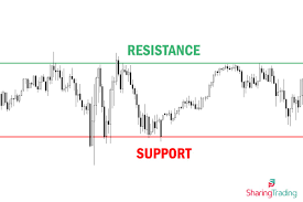 Technical Analysis Chart Support And Resistance Of Bhel Jobs