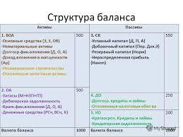 Презентация на тему Важные практические моменты по курсовой   курсовой Финансовый Менеджмент ИДО 2 Структура баланса АктивыПассивы