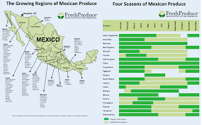 Seasonal Fruits And Vegetables Chart Canada Produce Nogales Economic Development Foundation