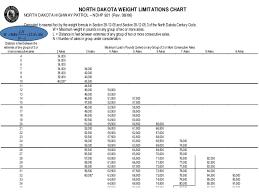 Truck Weight Chart North Dakota Truck Size And Weight Education Program
